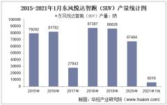2021年1月东风悦达智跑(SUV)产销量及产销差额统计