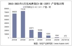 2021年1月东风神龙C3-XR(SUV)产销量及产销差额统计