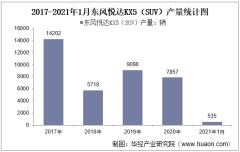 2021年1月东风悦达KX5(SUV)产销量及产销差额统计