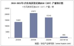 2021年1月东风英菲尼迪QX50(SUV)产销量及产销差额统计