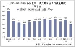 2021年2月中国纸浆、纸及其制品进口数量、进口金额及进口均价统计