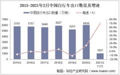 2021年2月中国自行车出口数量、出口金额及出口均价统计