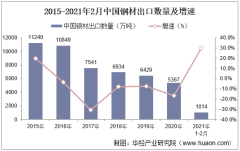 2021年2月中国钢材出口数量、出口金额及出口均价统计