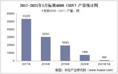 2021年1月标致4008(SUV)产销量及产销差额统计