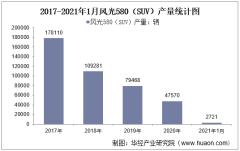 2021年1月风光580(SUV)产销量及产销差额统计