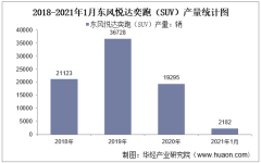 2021年1月东风悦达奕跑(SUV)产销量及产销差额统计