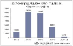 2021年1月风光S560(SUV)产销量及产销差额统计