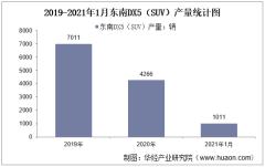 2021年1月东南DX5(SUV)产销量及产销差额统计