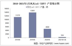 2021年1月风光ix5(SUV)产销量及产销差额统计