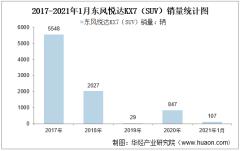 2021年1月东风悦达KX7(SUV)销量统计