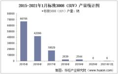 2021年1月标致3008(SUV)产销量统计