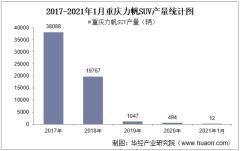 2021年1月重庆力帆SUV产量及各车型产量统计