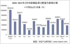 2021年2月中国制盐进口数量、进口金额及进口均价统计
