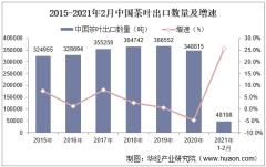2021年2月中国茶叶出口数量、出口金额及出口均价统计
