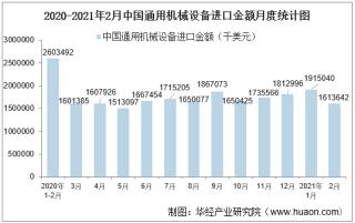 2021年2月中国通用机械设备进口金额统计