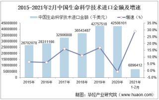 2021年2月中国生命科学技术进口金额统计