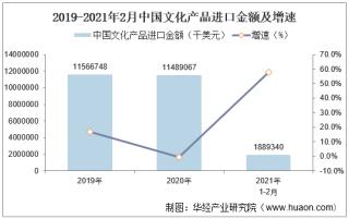 2021年2月中国文化产品进口金额统计