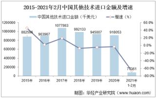 2021年2月中国其他技术进口金额统计