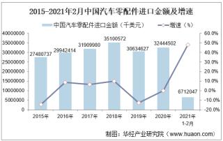 2021年2月中国汽车零配件进口金额统计