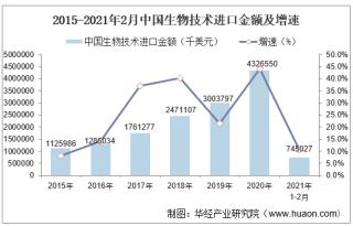 2021年2月中国生物技术进口金额统计