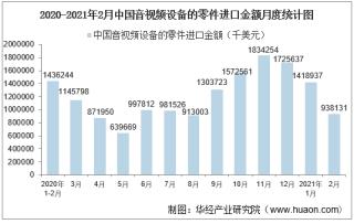 2021年2月中国音视频设备的零件进口金额统计