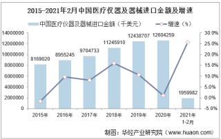 2021年2月中国医疗仪器及器械进口金额统计