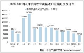 2021年2月中国农业机械进口金额统计
