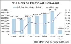 2021年2月中国农产品进口金额统计