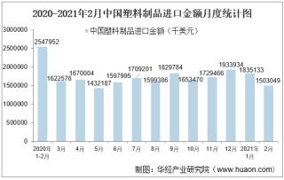 2021年2月中国塑料制品进口金额统计