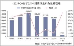 2021年2月中国烤烟出口数量、出口金额及出口均价统计