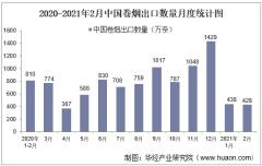 2021年2月中国卷烟出口数量、出口金额及出口均价统计