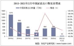 2021年2月中国尿素出口数量、出口金额及出口均价统计