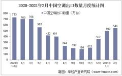2021年2月中国空调出口数量、出口金额及出口均价统计