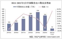 2021年2月中国粮食出口数量、出口金额及出口均价统计
