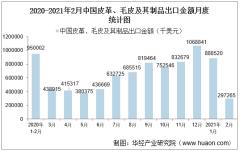 2021年2月中国皮革、毛皮及其制品出口金额情况统计