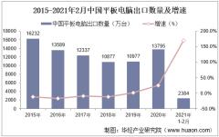 2021年2月中国平板电脑出口数量、出口金额及出口均价统计