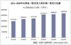 2015-2020年山西省(收发货人所在地)进出口总额及进出口差额统计分析