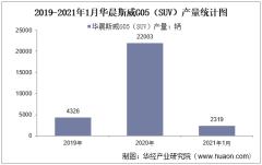 2021年1月华晨斯威G05(SUV)产销量及产销差额统计
