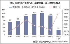 2021年2月中国汽车(包括底盘)出口数量、出口金额及出口均价统计