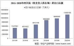 2015-2020年四川省(收发货人所在地)进出口总额及进出口差额统计分析