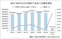 2021年2月中国农产品出口金额情况统计
