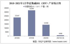 2021年1月华晨斯威G01(SUV)产销量及产销差额统计