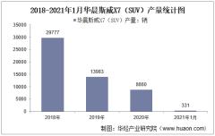 2021年1月华晨斯威X7(SUV)产销量及产销差额统计