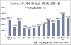 2021年2月中国制盐出口数量、出口金额及出口均价统计