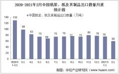 2021年2月中国纸浆、纸及其制品出口数量、出口金额及出口均价统计