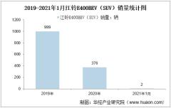 2021年1月江铃E400 BEV(SUV)销量统计