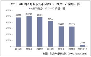 2021年1月长安马自达CX-5(SUV)产销量及产销差额统计