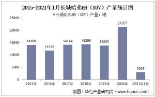 2021年1月长城哈弗H9(SUV)产销量及产销差额统计