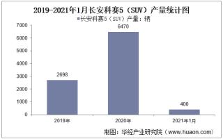 2021年1月长安科赛5(SUV)产销量及产销差额统计