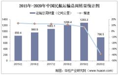 2020年中国民航行业客货周转量、运输量和机场运行情况现状